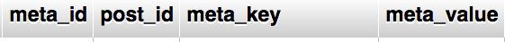 tabla postmeta wordpress