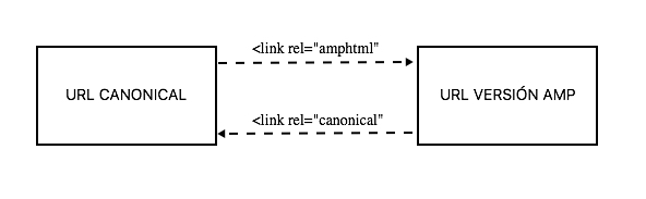 Referenciar a la versión AMP de una URL